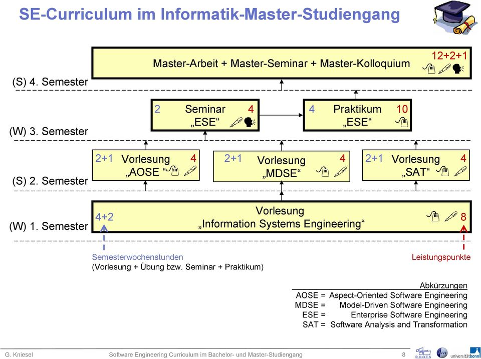 Semester +2 Information Systems Engineering 8 Semesterwochenstunden ( + Übung bzw.