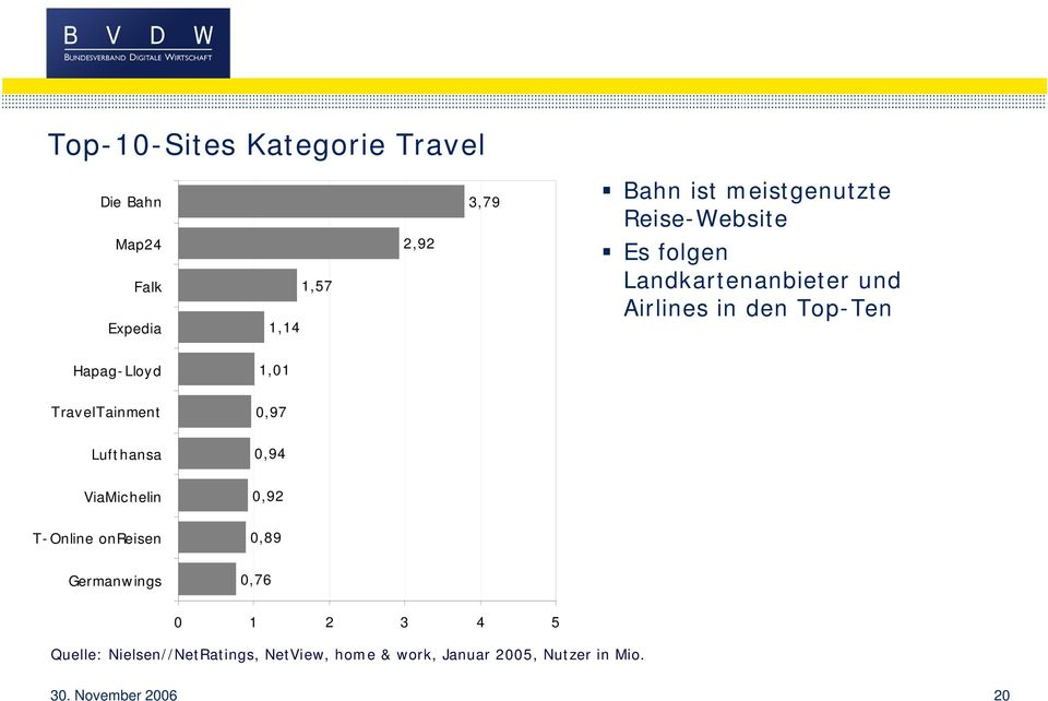 TravelTainment 0,97 Lufthansa 0,94 ViaMichelin 0,92 T-Online onreisen 0,89 Germanwings 0,76 0 1 2