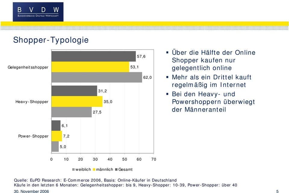 Power- Shopper 7,2 5,0 0 10 20 30 40 50 60 70 weiblich männlich Gesamt Quelle: EuPD Research: E-Commerce 2006, Basis: Online-Käufer