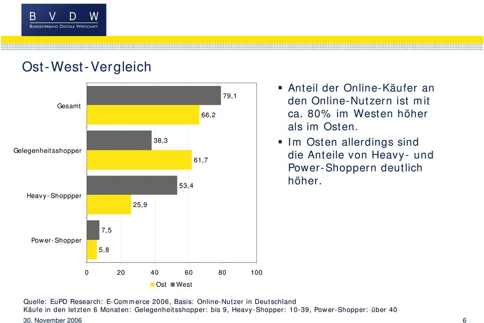 Heavy- Shoppper 25,9 Power-Shopper 7,5 5,8 0 20 40 60 80 100 Ost West Quelle: EuPD Research: E-Commerce 2006, Basis: