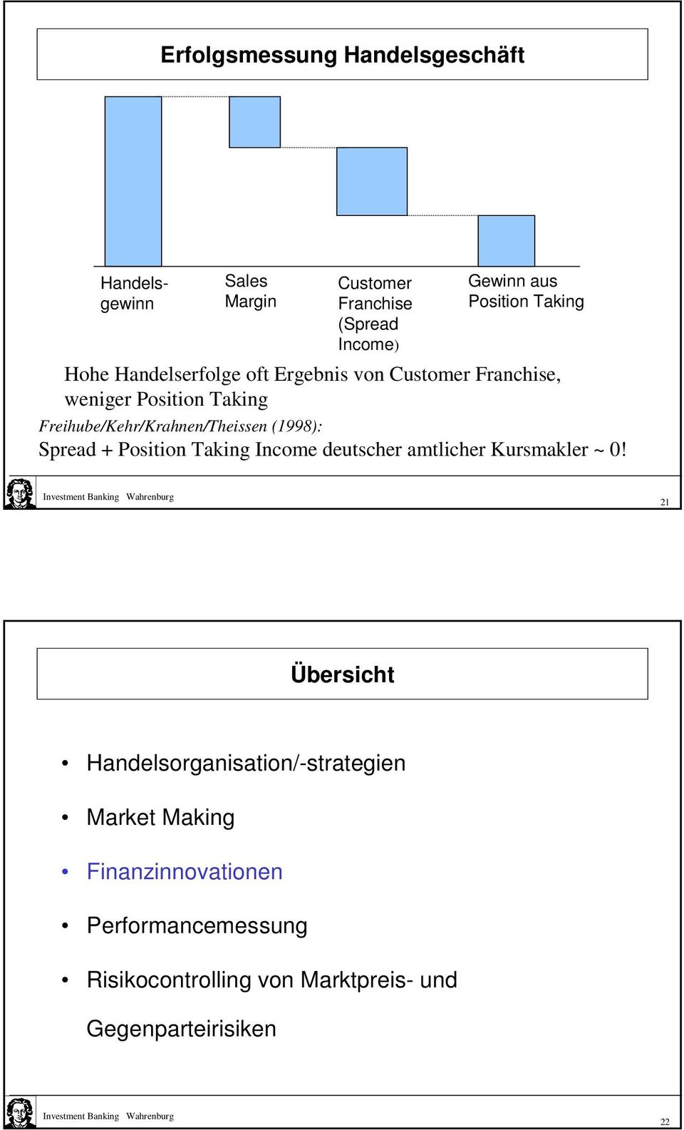 Freihube/Kehr/Krahnen/Theissen (1998): Spread + Position Taking Income deutscher amtlicher Kursmakler ~ 0!