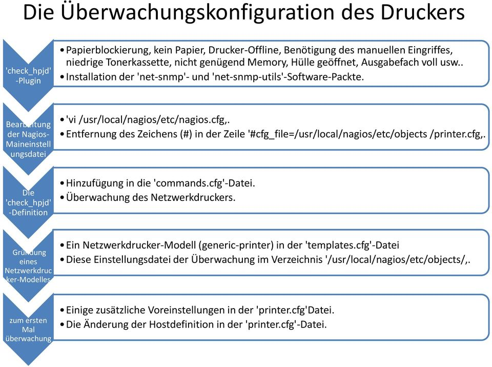 Entfernung des Zeichens (#) in der Zeile '#cfg_file=/usr/local/nagios/etc/objects /printer.cfg. Die 'check_hpjd' -Definition Hinzufügung in die 'commands.cfg'-datei. Überwachung des Netzwerkdruckers.