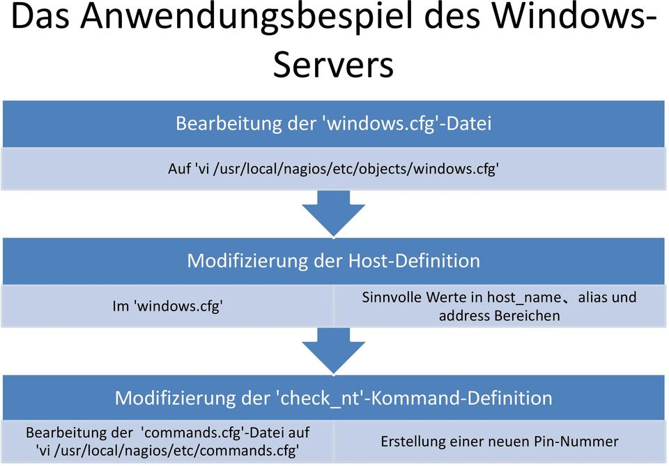 cfg' Modifizierung der Host-Definition Im 'windows.