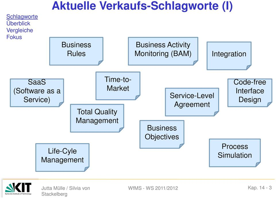 Life-Cyle Management Time-t- Market Ttal Quality Management Business