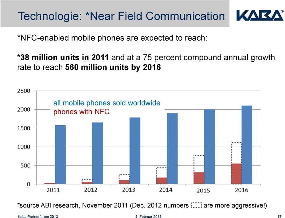 to reach 560 million units by 2016 all mobile phones sold worldwide phones with