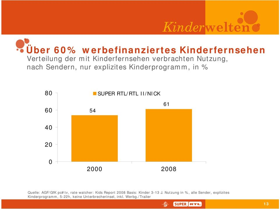 20 0 2000 2008 Quelle: AGF/GfK pc#tv, rate watcher: Kids Report 2008 Basis: Kinder 3-13 J.