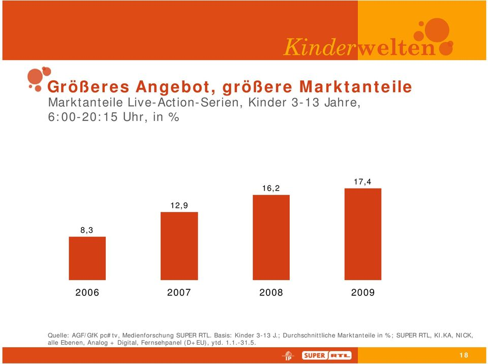 pc#tv, Medienforschung SUPER RTL. Basis: Kinder 3-13 J.