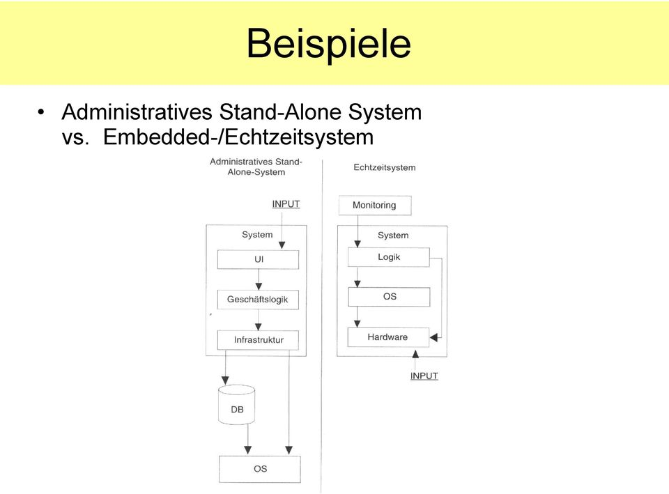 Stand-Alone System