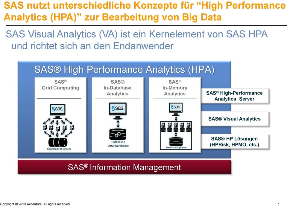 (HPA) SAS Grid Computing SAS In-Database Analytics SAS In-Memory Analytics SAS High-Performance Analytics Server SAS