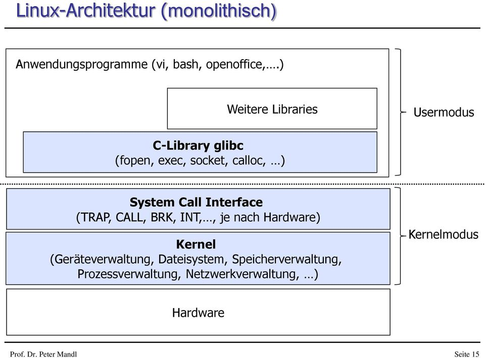 Interface (TRAP, CALL, BRK, INT,, je nach Hardware) Kernel (Geräteverwaltung, Dateisystem,