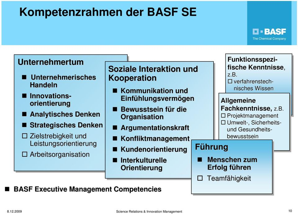 Executive Management Competencies Führung Innovations- orientierung Funktionsspezi- fische Kenntnisse, z.b.