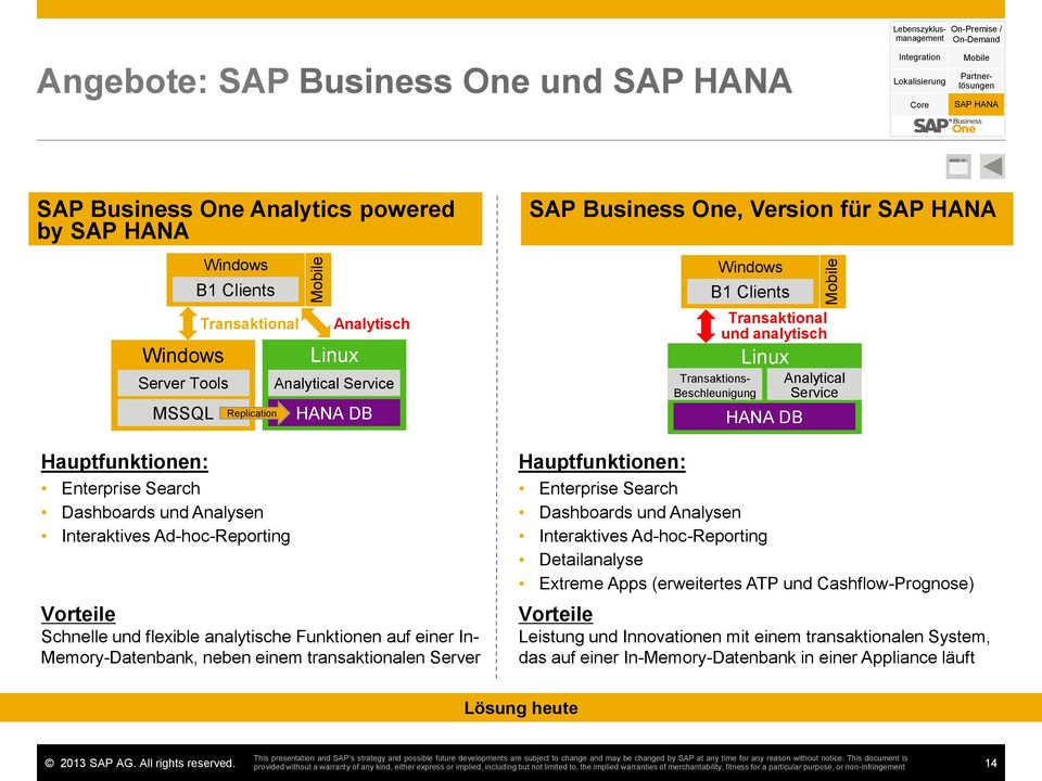 Analytical Service HANA DB Schnelle und flexible analytische Funktionen auf einer In- Memory-Datenbank, neben einem transaktionalen Server SAP Business One, Version für SAP HANA Hauptfunktionen: