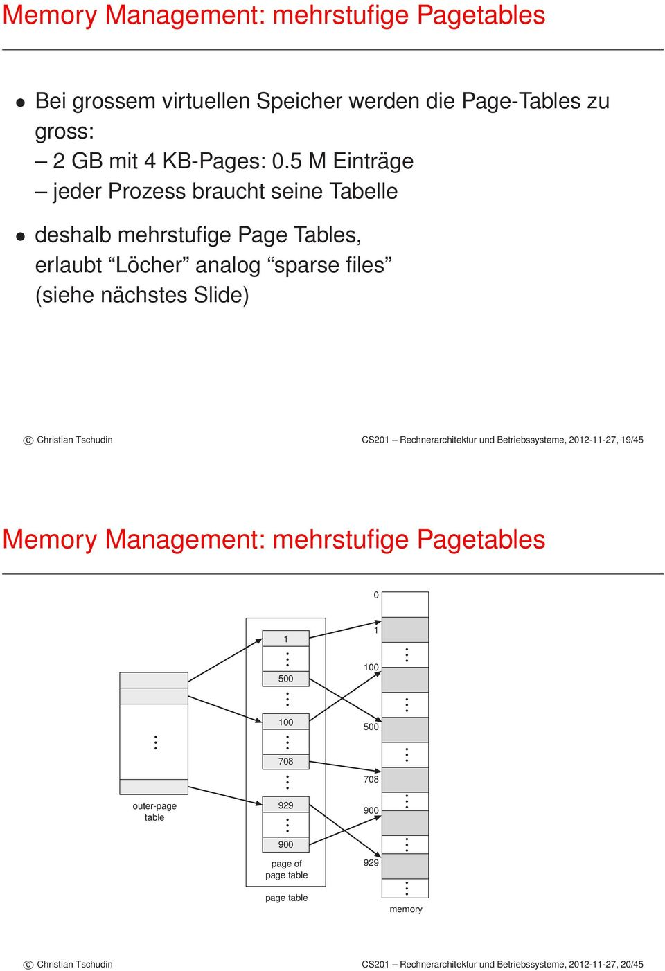 Tschudin CS201 Rechnerarchitektur und Betriebssysteme, 2012-11-27, 19/45 Memory Management: mehrstufige Pagetables 0 outer-page table 1 500 100