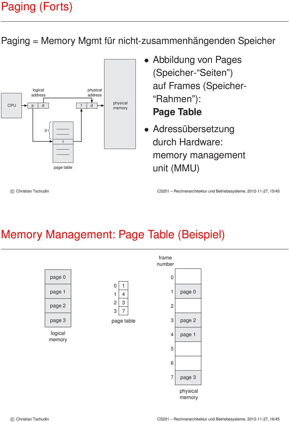 CS201 Rechnerarchitektur und Betriebssysteme, 2012-11-27, 15/45 Memory Management: Page Table (Beispiel) frame number page 0 0 page 1 0 1 1 4 1 page 0 page 2 2 3