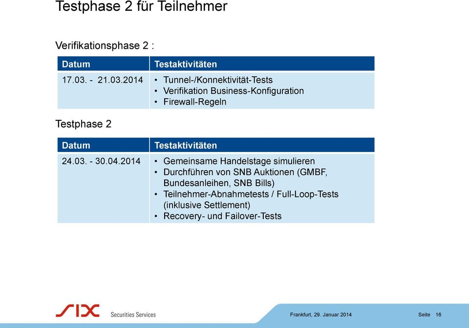 2014 Tunnel-/Konnektivität-Tests Verifikation Business-Konfiguration Firewall-Regeln Datum