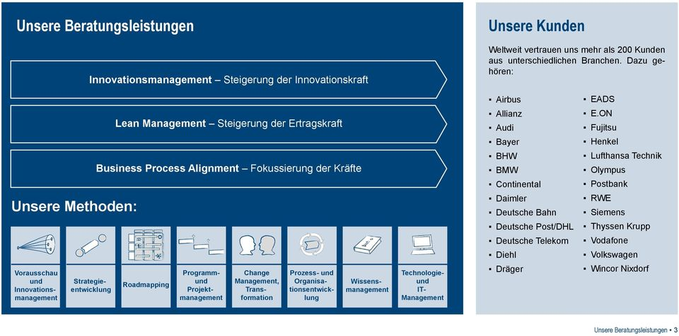 Kräfte Roadmapping Programmund Projektmanagement Change Management, Transformation Prozess- und Organisationsentwicklung Wissensmanagement Technologieund IT- Management Allianz Audi Bayer BHW BMW
