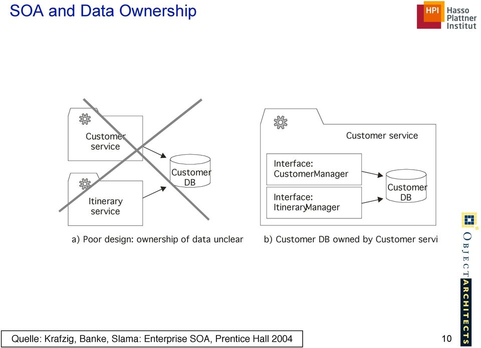 of data unclear b) Customer DB owned by Customer service Quelle: Krafzig, Banke, Slama: