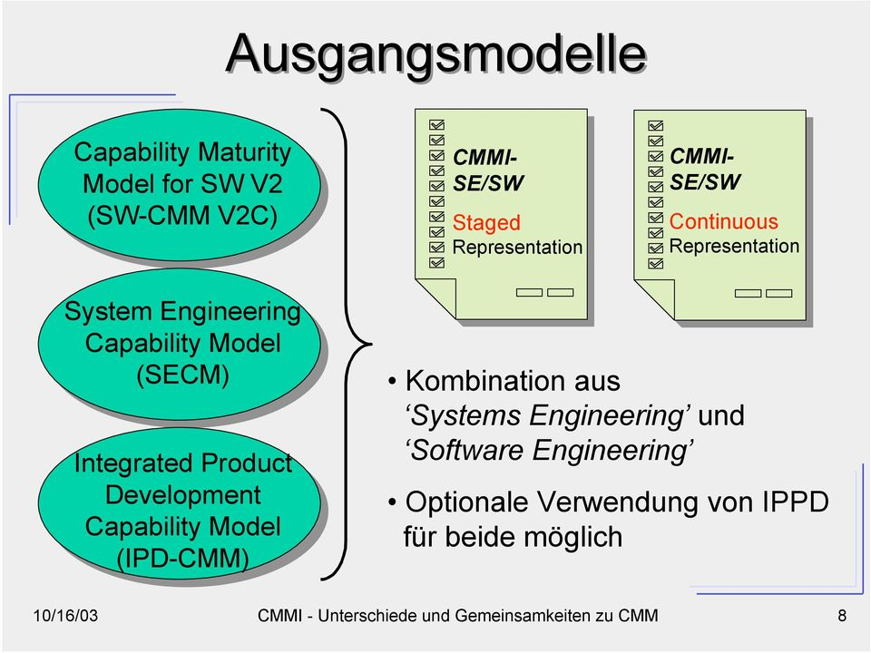 Model (SECM) Integrated Product Development Capability Model (IPD-CMM) Kombination aus