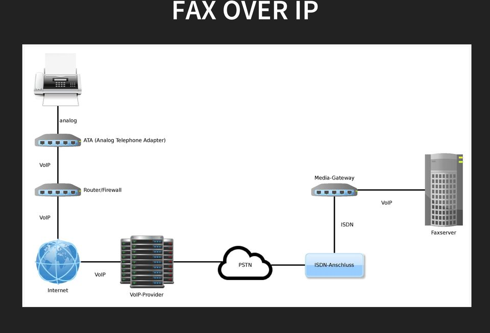 Router/Firewall VoIP VoIP ISDN