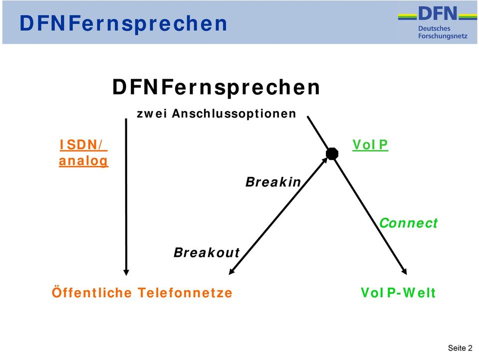 analog Breakin VoIP Connect