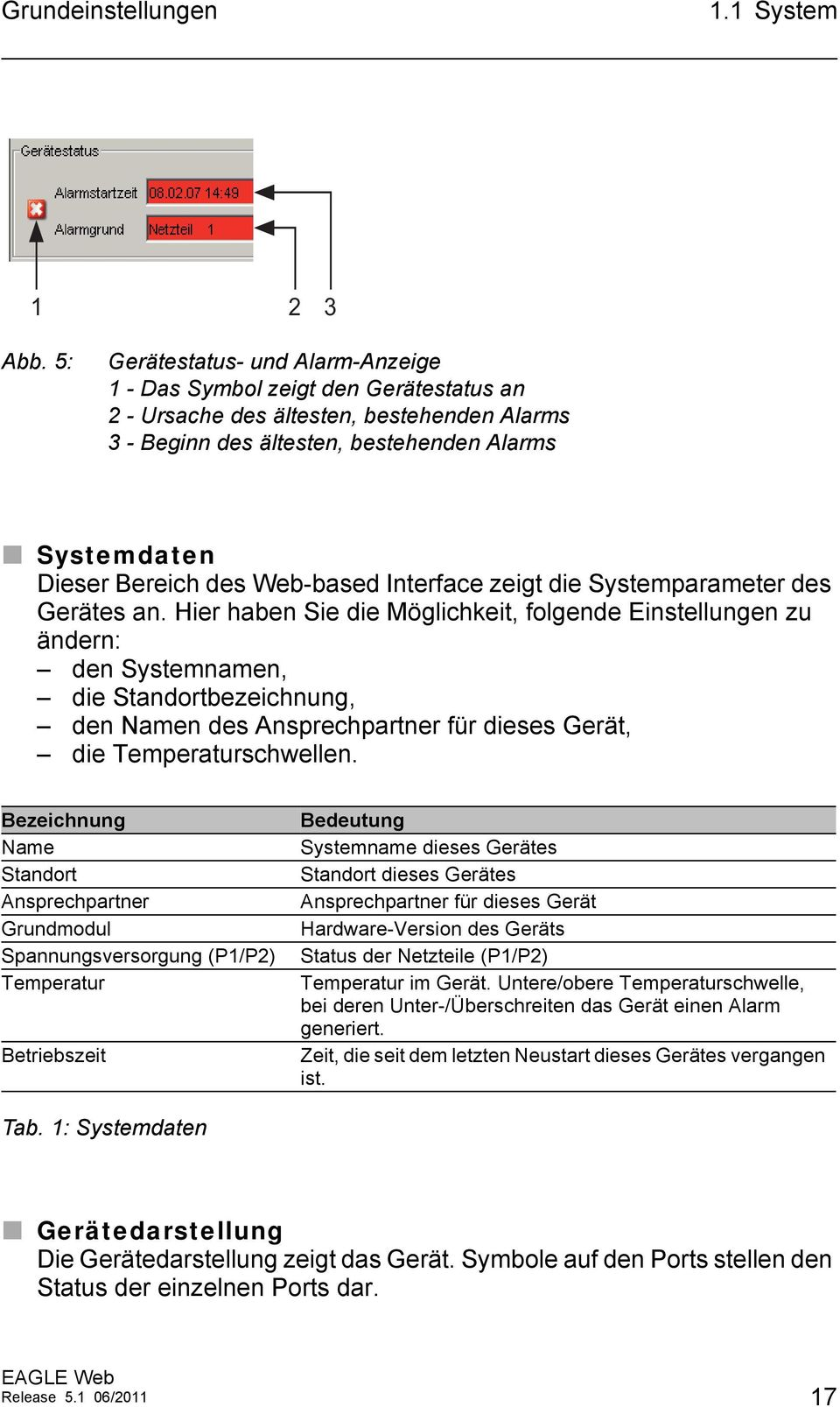 Web-based Interface zeigt die Systemparameter des Gerätes an.