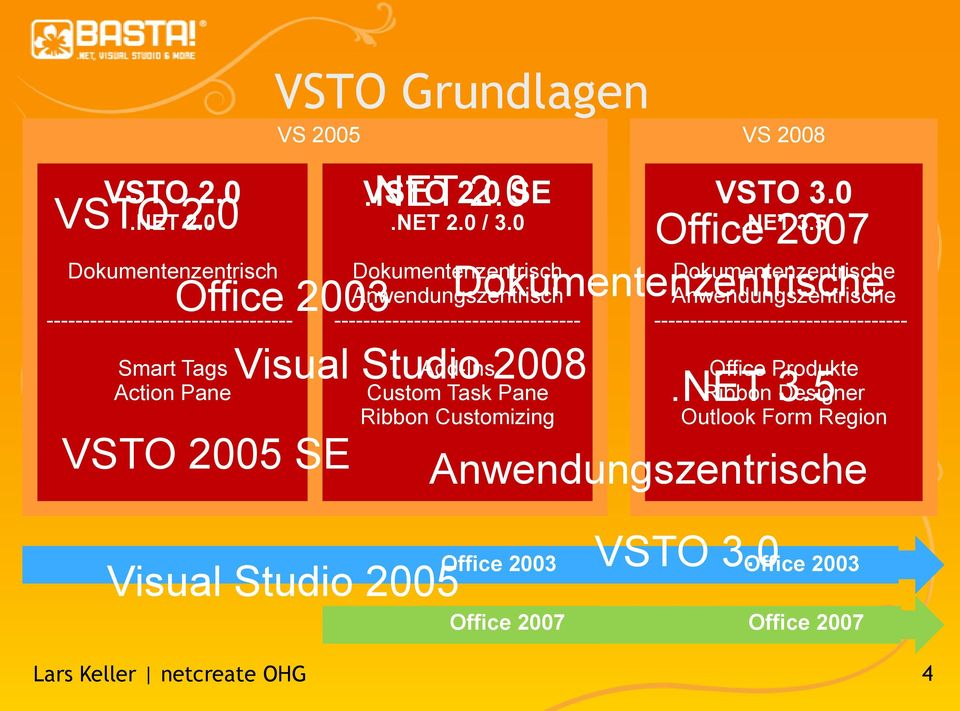 0 Dokumentenzentrisch Anwendungszentrisch ---------------------------------- Visual Studio 2008 Add-Ins Custom Task Pane Ribbon Customizing VSTO 3.