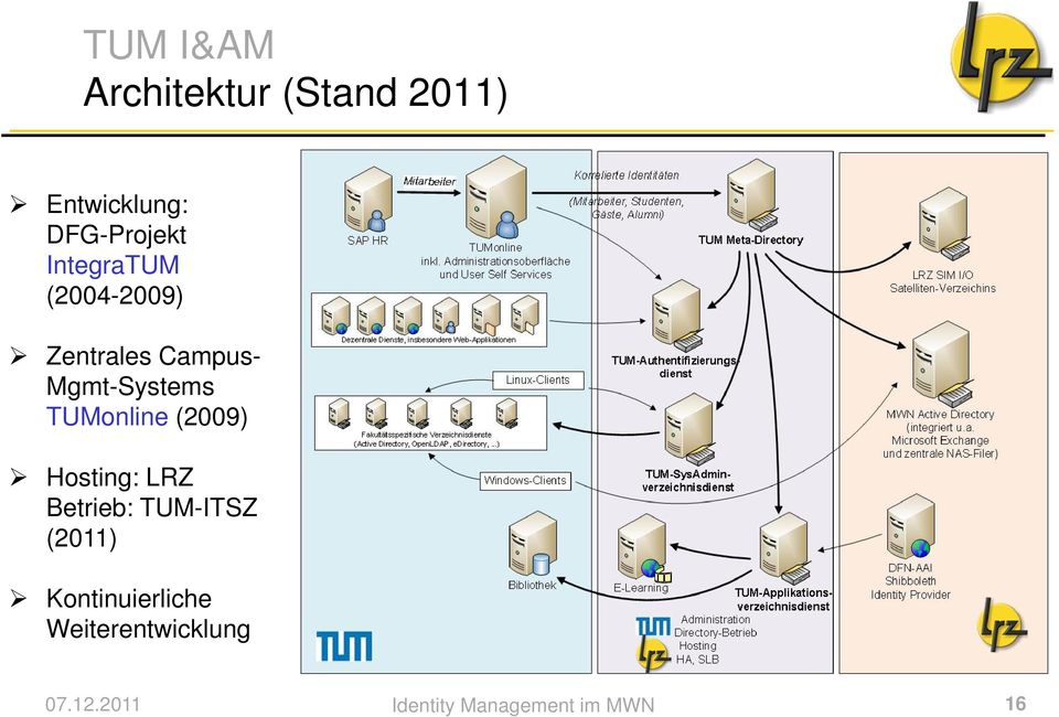 Mgmt-Systems TUMonline (2009) Hosting: LRZ Betrieb: