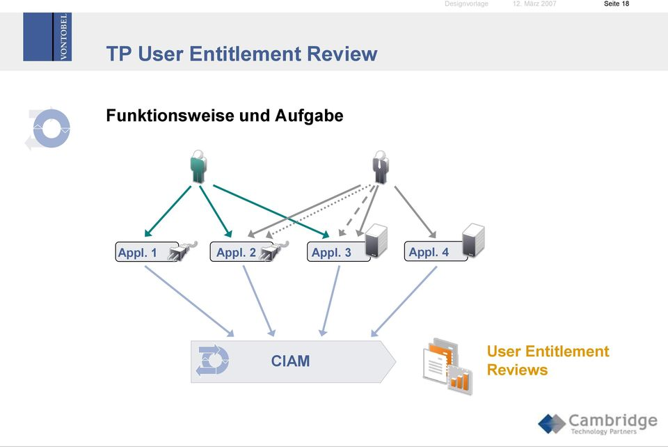 Entitlement Review Funktionsweise und