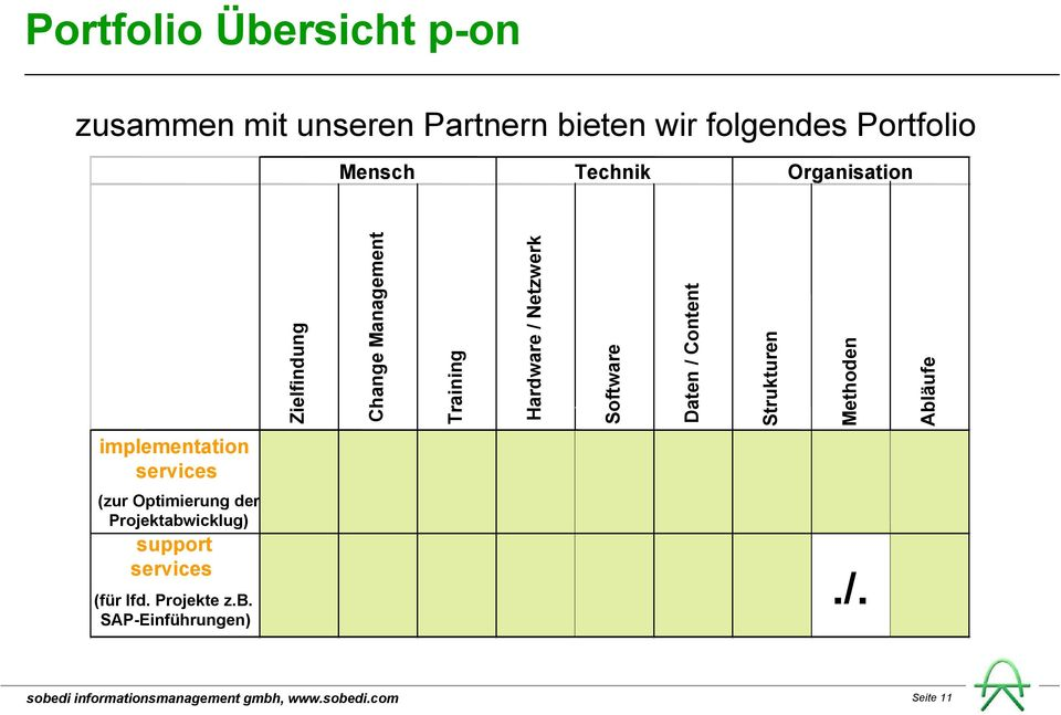 Software Daten / Content Strukturen Methoden Abläufe implementation services (zur