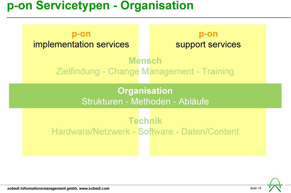 Management - Training Organisation Strukturen - Methoden -