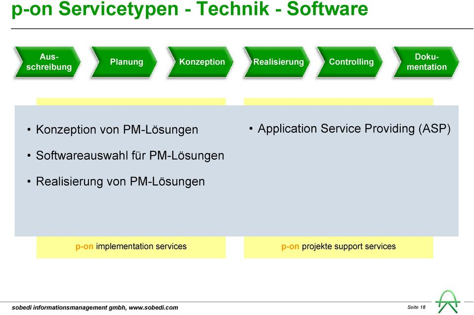 Application Service Providing (ASP) Softwareauswahl für PM-Lösungen