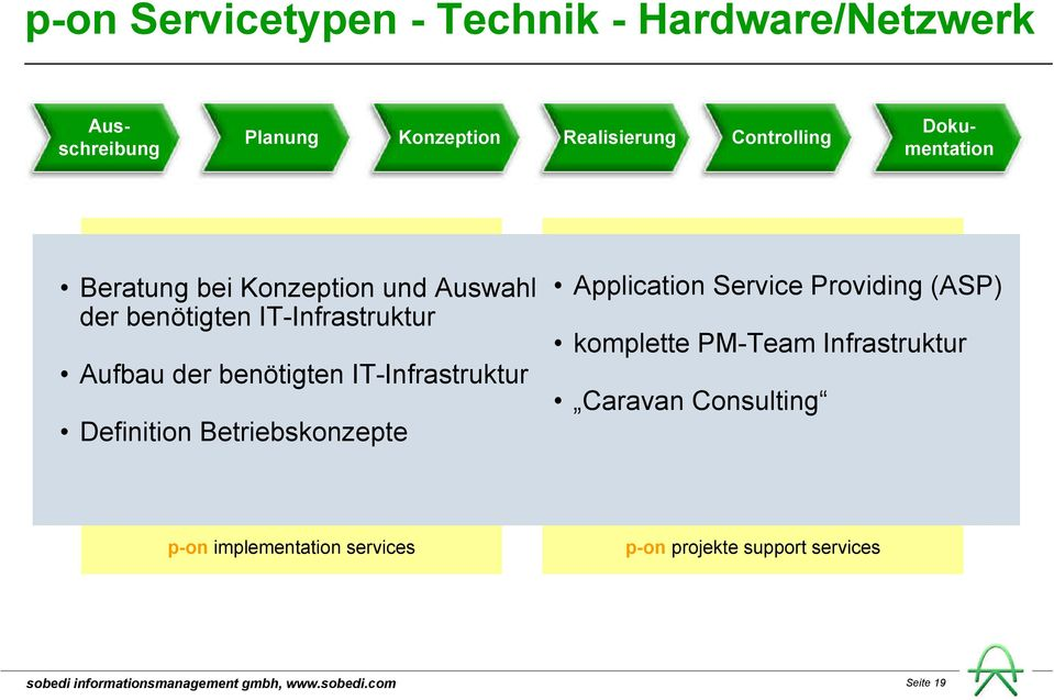 der benötigten IT-Infrastruktur Definition Betriebskonzepte Application Service Providing (ASP)