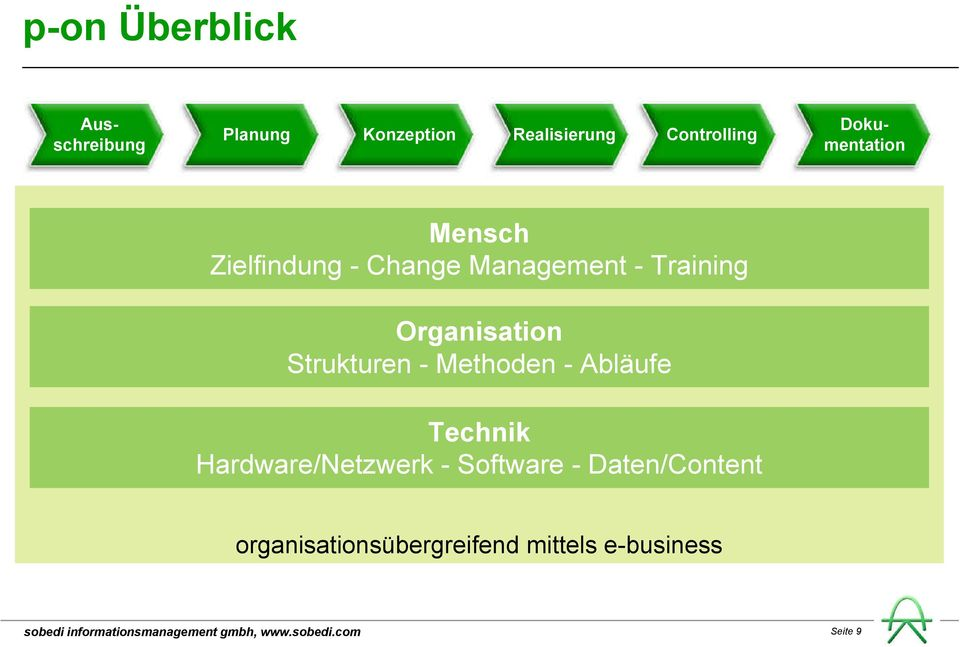 Training Organisation Strukturen - Methoden - Abläufe Technik