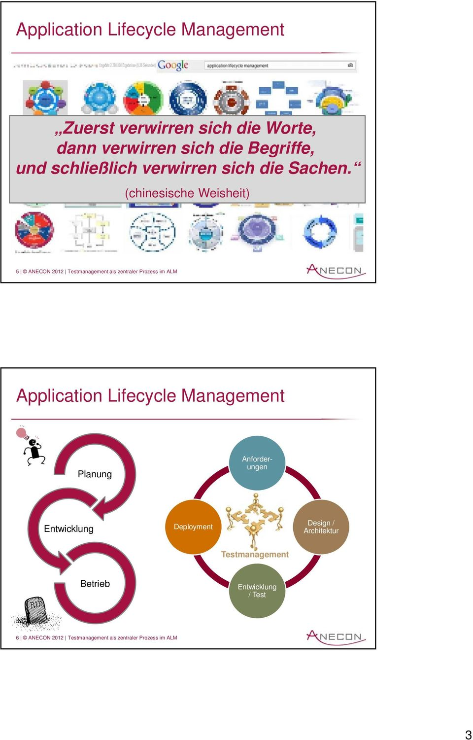 (chinesische Weisheit) 5 ANECON 2012 Testmanagement als zentraler Prozess im ALM Application Lifecycle