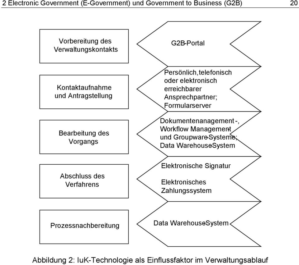 Formularserver Dokumentenanagement-, Workflow Management - und Groupware-Systeme; Data Warehouse-System Abschluss des Verfahrens