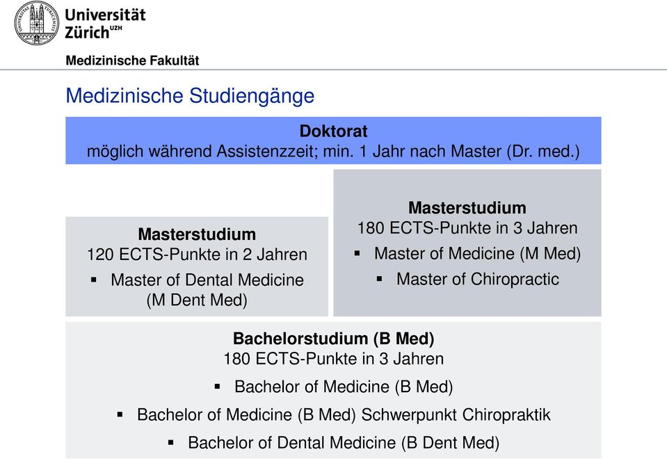 in 3 Jahren Master of Medicine (M Med) Master of Chiropractic Bachelorstudium (B Med) 180 ECTS-Punkte in 3
