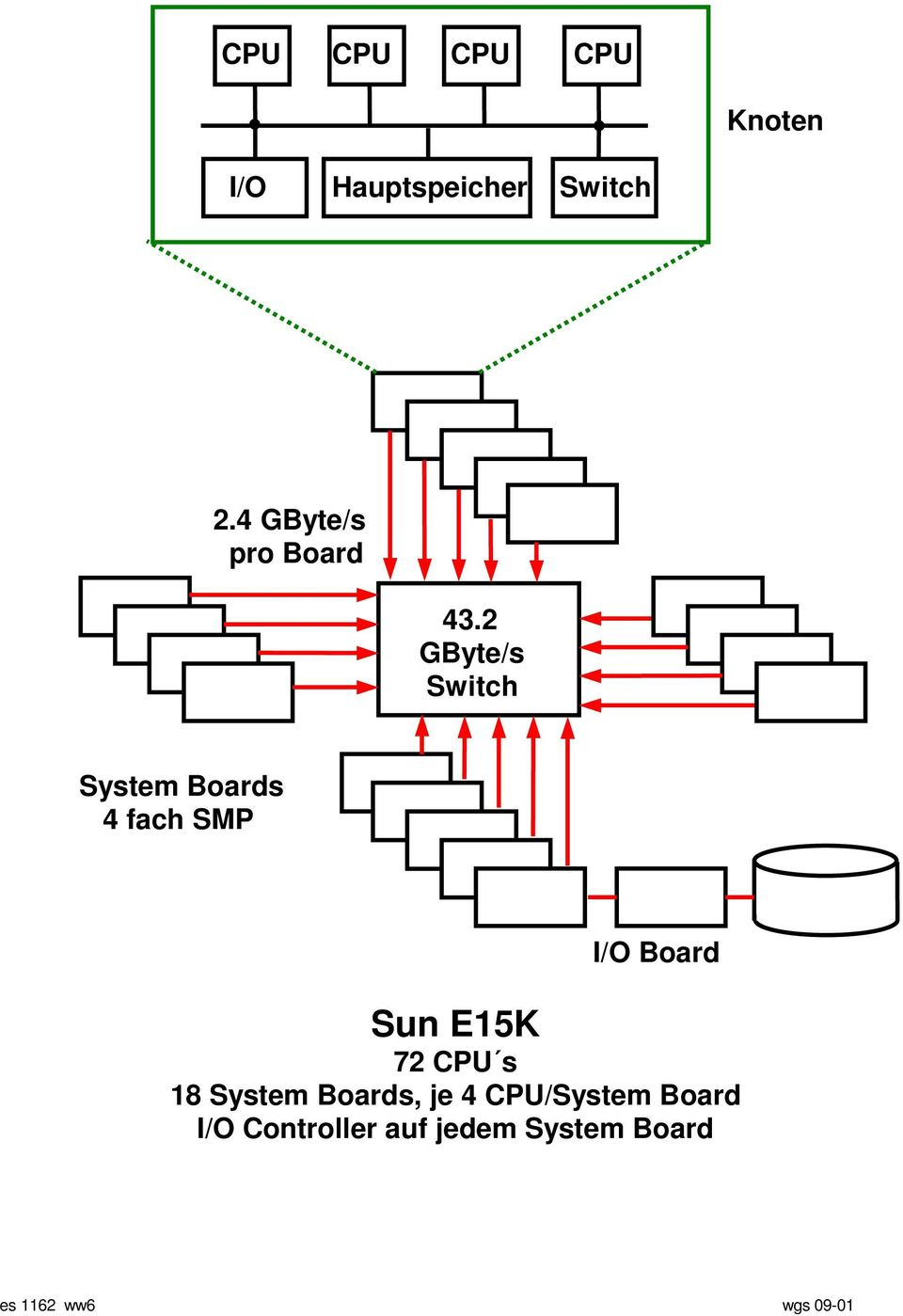 2 GByte/s Switch System Boards 4 fach SMP I/O Board Sun E15K