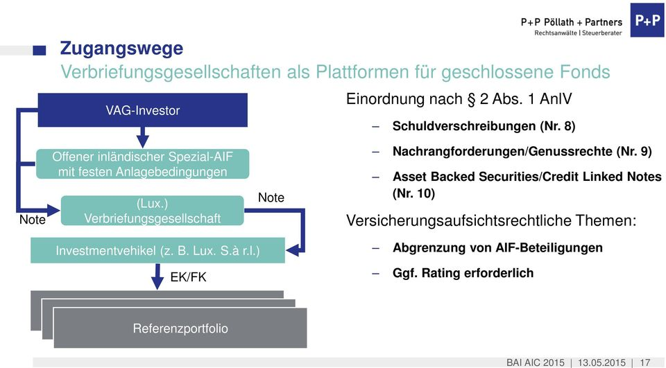 ) Verbriefungsgesellschaft Note Nachrangforderungen/Genussrechte (Nr. 9) Asset Backed Securities/Credit Linked Notes (Nr.