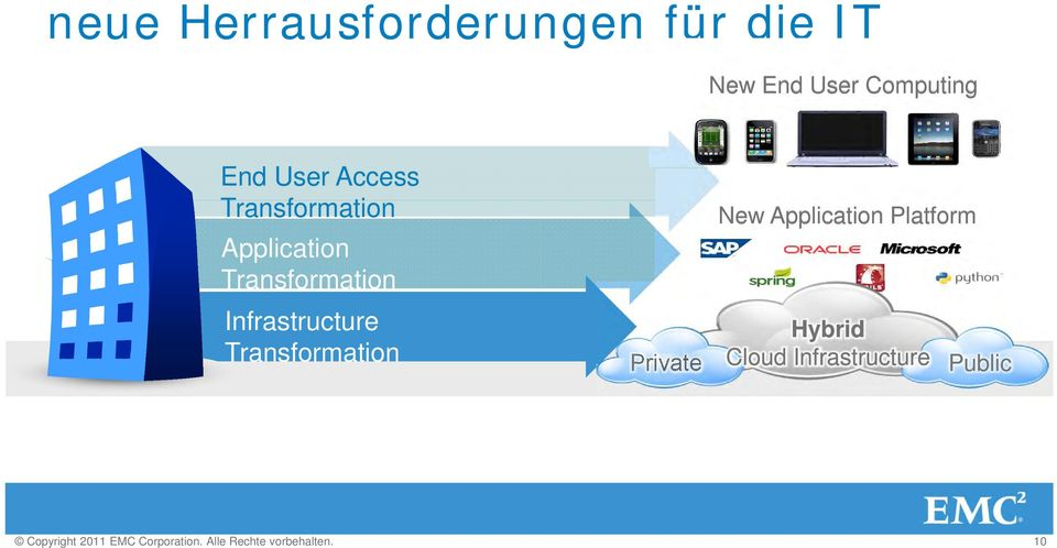 Transformation Private New Application Platform Hybrid Cloud