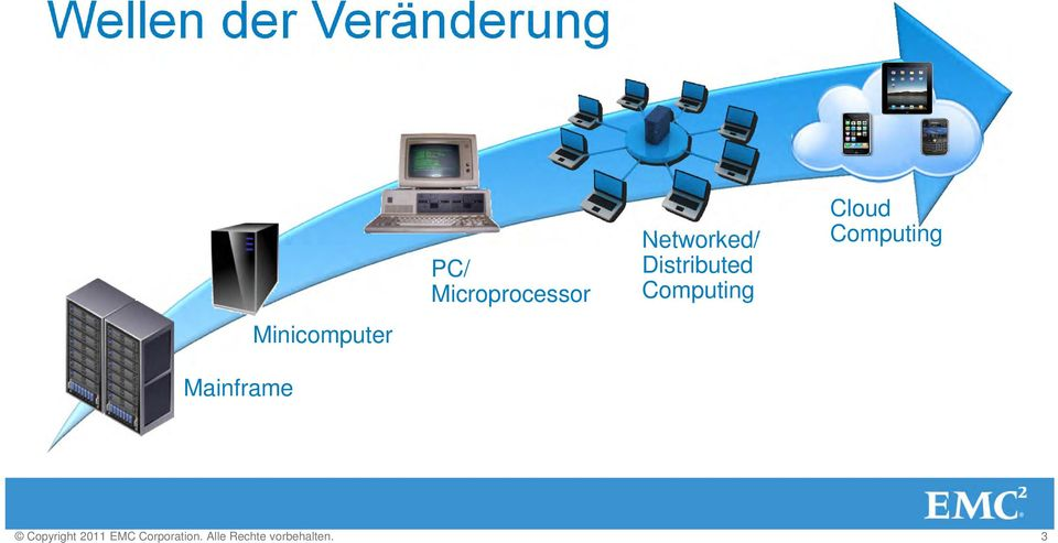 Distributed Computing Cloud Computing