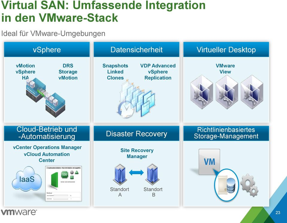 Replication VMware View Cloud-Betrieb und -Automatisierung vcenter Operations Manager vcloud Automation