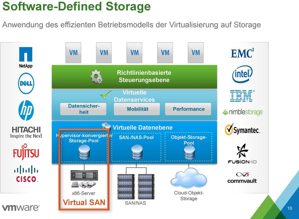 Performance Hypervisor-konvergierter Storage-Pool Virtuelle Datenebene SAN-/NAS-Pool