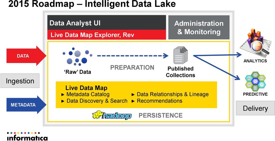 Published Collections Live Data Map Metadata Catalog Data Relationships &