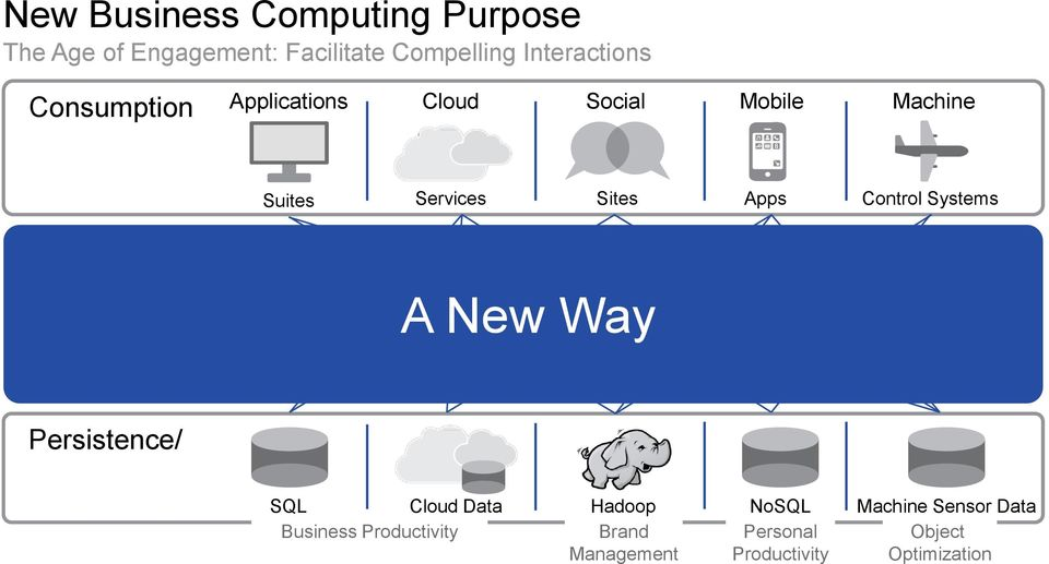 Sites Apps Control Systems A New Way Persistence/ Production SQL Cloud Data Business