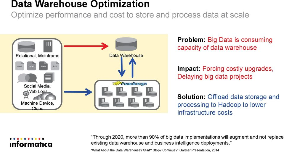 Solution: Offload data storage and processing to Hadoop to lower infrastructure costs Through 2020, more than 90% of big data implementations will