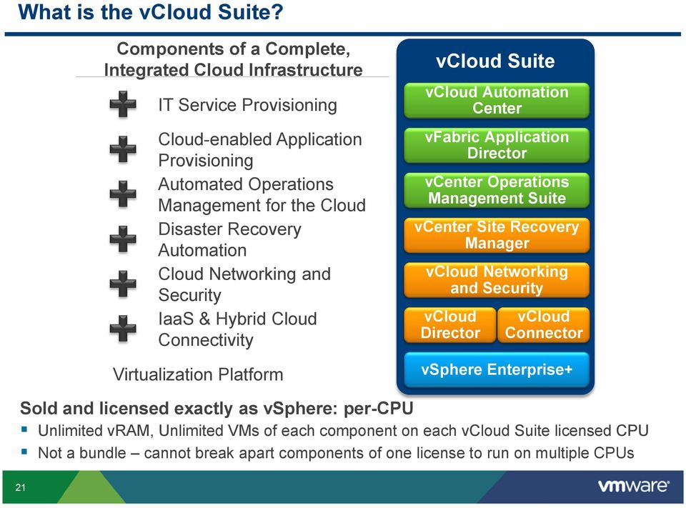 Automation Cloud Networking and Security IaaS & Hybrid Cloud Connectivity Virtualization Platform vcloud Suite vcloud Automation Center vfabric Application Director vcenter Operations