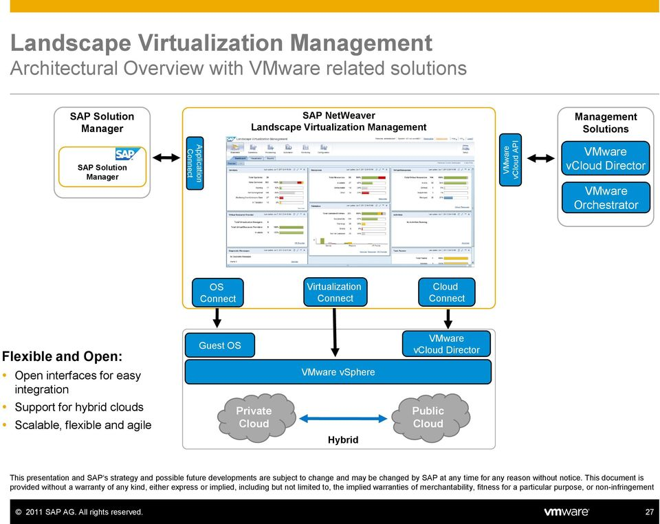 VMware vsphere VMware vcloud Director Support for hybrid clouds Scalable, flexible and agile Private Cloud Hybrid Public Cloud This presentation and SAP s strategy and possible future developments