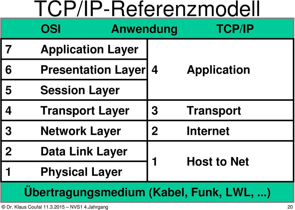 Transport 3 Network Layer 2 Internet 2 Data Link Layer 1 Host to Net 1
