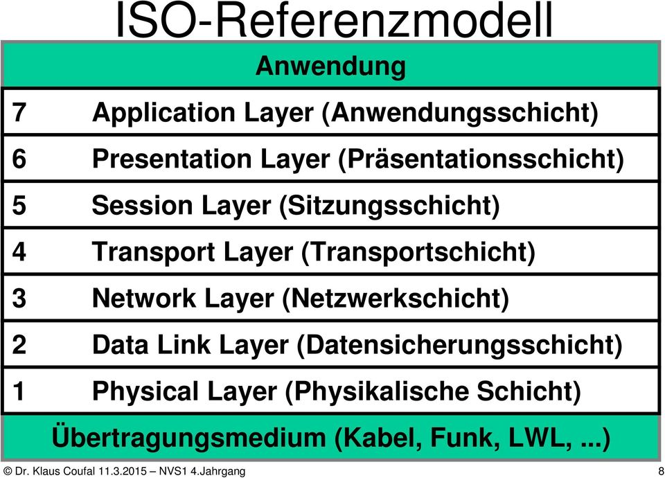 Network Layer (Netzwerkschicht) 2 Data Link Layer (Datensicherungsschicht) 1 Physical Layer