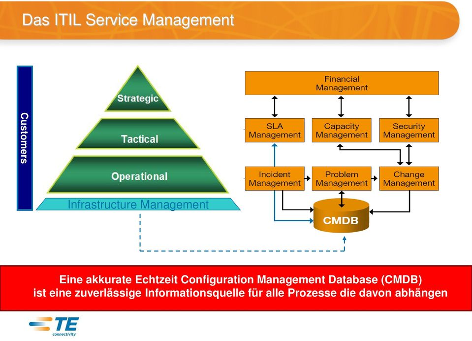 Configuration Management Database (CMDB) ist eine